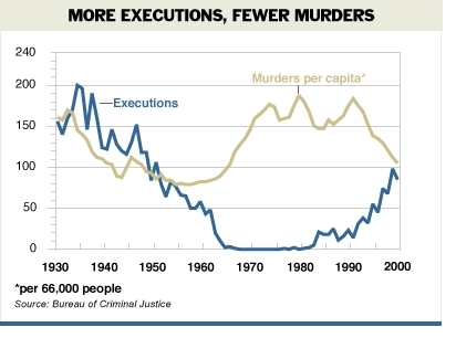 Global Capital Punishment: The Pros and Cons of the Death ...