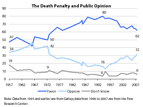 the main pros and cons of capital punishment Skip to main content  national institute of justice - nijgov  research on the deterrent effect of capital punishment is uninformative about whether capital .