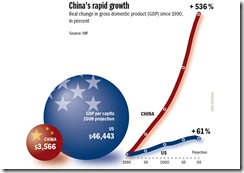 saupload_china_usa_gdp_growth